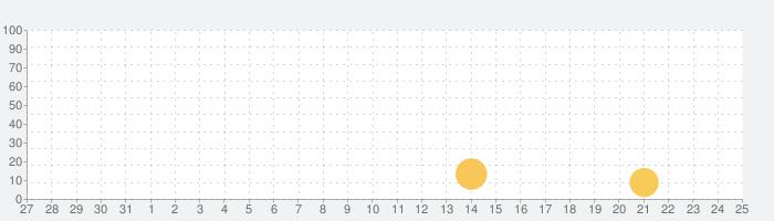 ロビン・フッド・レジェンドの話題指数グラフ(9月25日(土))