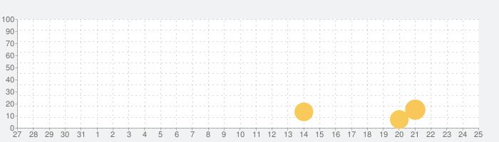 バッチリサイズ2の話題指数グラフ(1月25日(月))