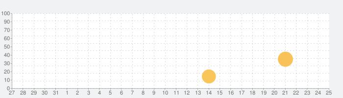 基本情報技術者試験 午前 精選予想問題集560題の話題指数グラフ(1月25日(月))