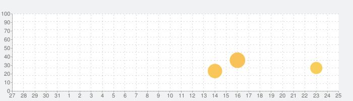 タワレコ店舗アプリの話題指数グラフ(9月25日(金))
