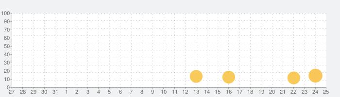 雨リマインダーの話題指数グラフ(6月25日(金))