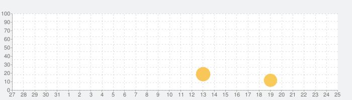 info.s - 坂口健太郎オフィシャルアプリの話題指数グラフ(1月25日(月))