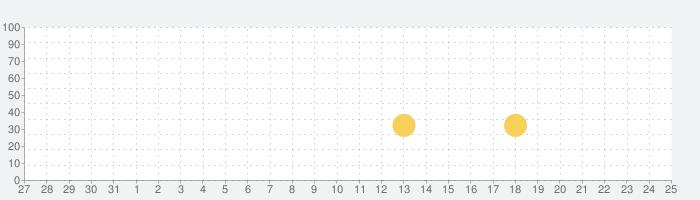 航空機認識クイズの話題指数グラフ(9月25日(土))