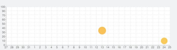 OTOCAM(音カム)の話題指数グラフ(1月25日(月))
