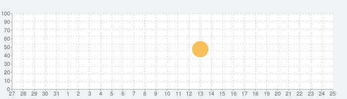 LensLight Visual Effectsの話題指数グラフ(1月25日(月))