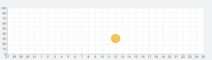 MeteoEarthの話題指数グラフ(6月25日(金))