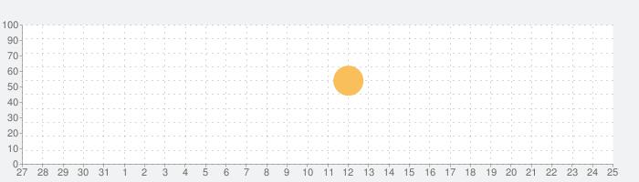 ワインヴィンテージ / Wine Vintagesの話題指数グラフ(1月25日(月))