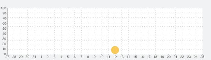マーブルミッションの話題指数グラフ(9月25日(金))