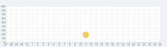 Facetory:フェイスヨガ&フェイシャルエクササイズの話題指数グラフ(9月25日(土))