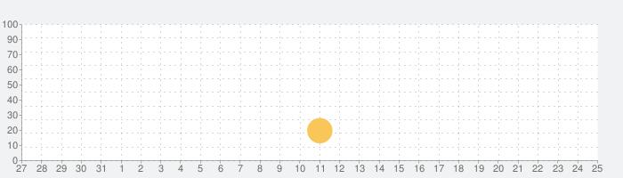 Strawberry Shortcakeアイスの話題指数グラフ(9月25日(金))