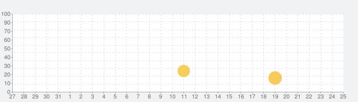 ドラえもんすうじあそび 子ども向けのアプリ人気知育ゲーム無料の話題指数グラフ(6月25日(金))