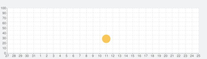 日本語入力速度速い簡単入力ワ−プロ(masa02f01)の話題指数グラフ(6月25日(金))