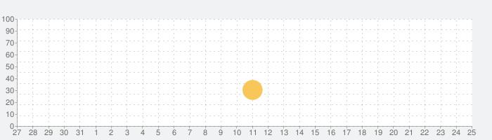 南極eスクール by 極地研・ミサワホームの話題指数グラフ(6月25日(金))