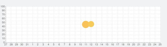 语玩,免费的聊天交朋友应用程序の話題指数グラフ(9月25日(土))