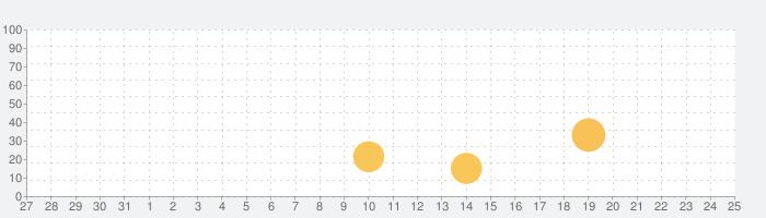 タイムフィードで繋がる新しい出会いの話題指数グラフ(1月25日(月))