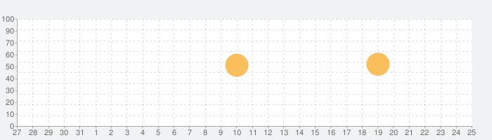 日本のレシピの話題指数グラフ(6月25日(金))