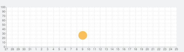 ONESEATの話題指数グラフ(6月25日(金))