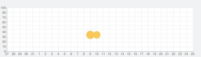 Desert Golfingの話題指数グラフ(9月25日(土))