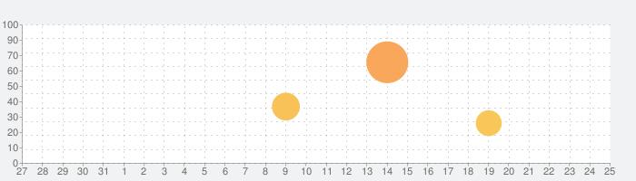 GENIUS動画英熟語1000の話題指数グラフ(9月25日(金))