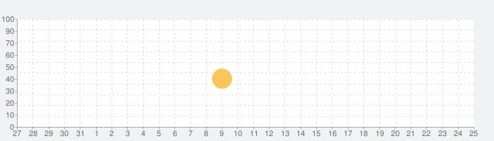 高倉町珈琲の話題指数グラフ(6月25日(金))