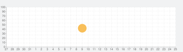 mikan 中国語の話題指数グラフ(9月25日(金))