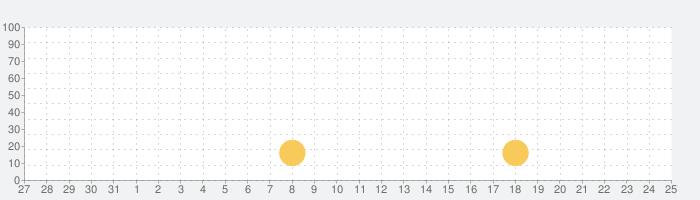 Pizza Royalhat【ピザ・ロイヤルハット】の話題指数グラフ(6月25日(金))