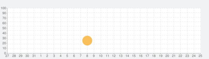 パンのレシピの話題指数グラフ(6月25日(金))