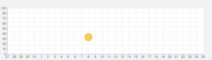 無料ひらがな 書き順の練習アプリ-あいうえお文字書き方勉強・学習・練習・ドリル用知育アプリゲームの話題指数グラフ(6月25日(金))