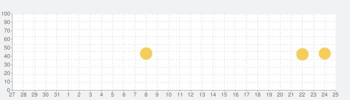 Microsoft Office Lens|PDF Scanの話題指数グラフ(2月25日(木))