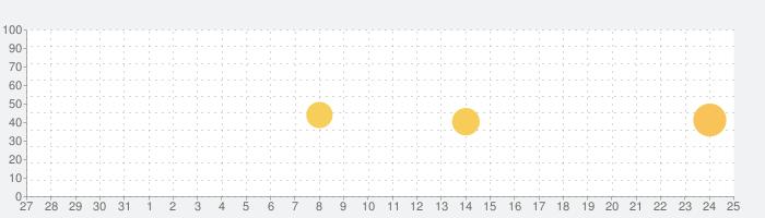 VoiceTraの話題指数グラフ(9月25日(金))