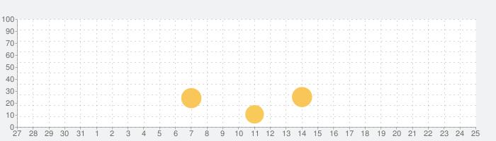 AIドール・コンシェルジュ NGT48の話題指数グラフ(9月25日(金))