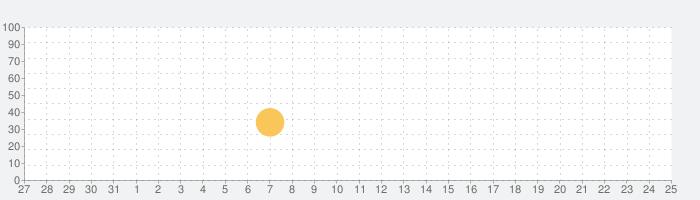 「すらすら!かずあそび」お子さまが数字とふれあう初めの一歩、1から10までの数字と遊びますの話題指数グラフ(11月25日(水))