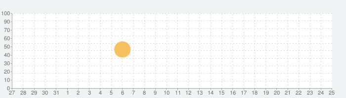 色づけされた電話帳 (あなたのテンキーや、お気に入りの連絡先)の話題指数グラフ(9月25日(金))