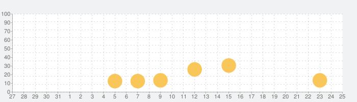 Drive Ahead!の話題指数グラフ(11月25日(水))