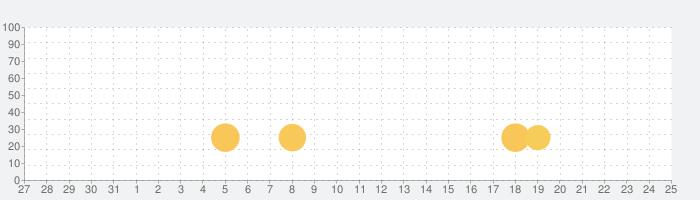 Super Gangsterの話題指数グラフ(1月25日(月))