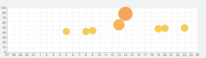 オリコ公式アプリの話題指数グラフ(1月25日(月))