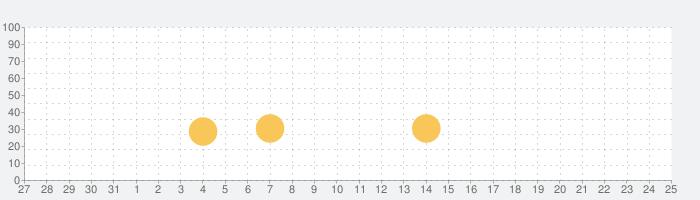 Sushi Monsterの話題指数グラフ(6月25日(金))