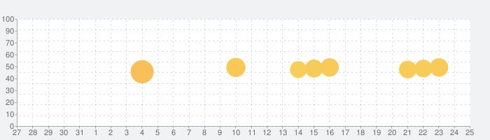D-roomアプリ - ダイワハウスの物件情報の話題指数グラフ(1月25日(月))