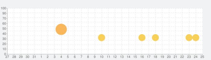 Real Steelの話題指数グラフ(9月25日(金))