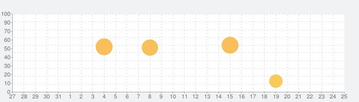 Visual Bible 21 新共同訳聖書の話題指数グラフ(1月25日(月))