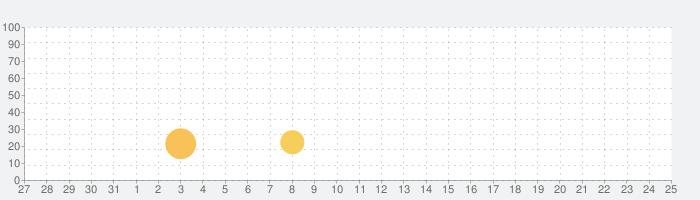 uTalk - あらゆる言語を学習の話題指数グラフ(6月25日(金))