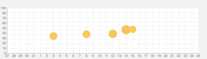 小麦の奴隷 公式アプリの話題指数グラフ(6月25日(金))