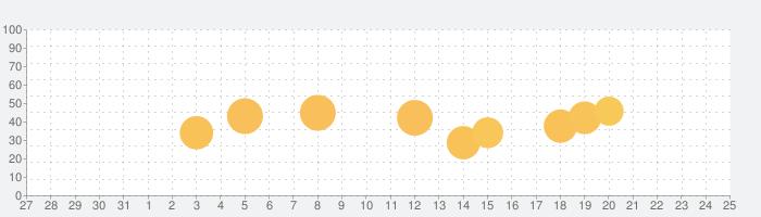 M3 DigiKarの話題指数グラフ(1月25日(月))