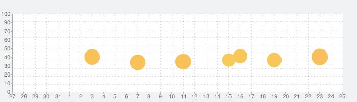 アメデス〜XRAIN(XバンドMPレーダ)の話題指数グラフ(6月25日(金))