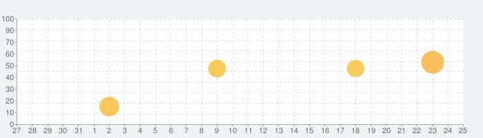 少年サッカーマネージメントツールの話題指数グラフ(11月25日(水))