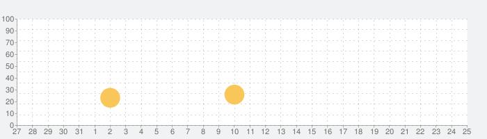 Cat Vision HDの話題指数グラフ(6月25日(金))