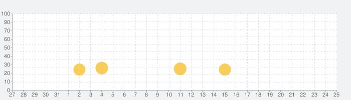 ラン&ジャンプの話題指数グラフ(6月25日(金))