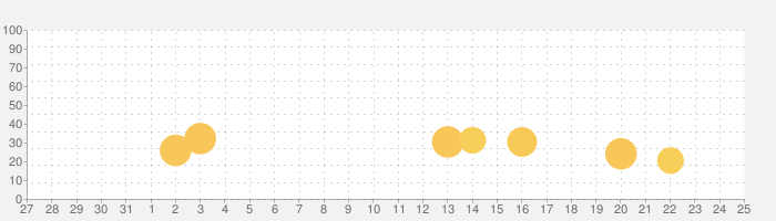 GTレーシング2の話題指数グラフ(11月25日(水))