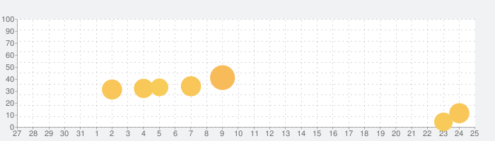 Epic Summoners 2の話題指数グラフ(9月25日(金))