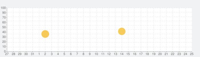 アルバス ましかく写真プリントの話題指数グラフ(1月25日(月))